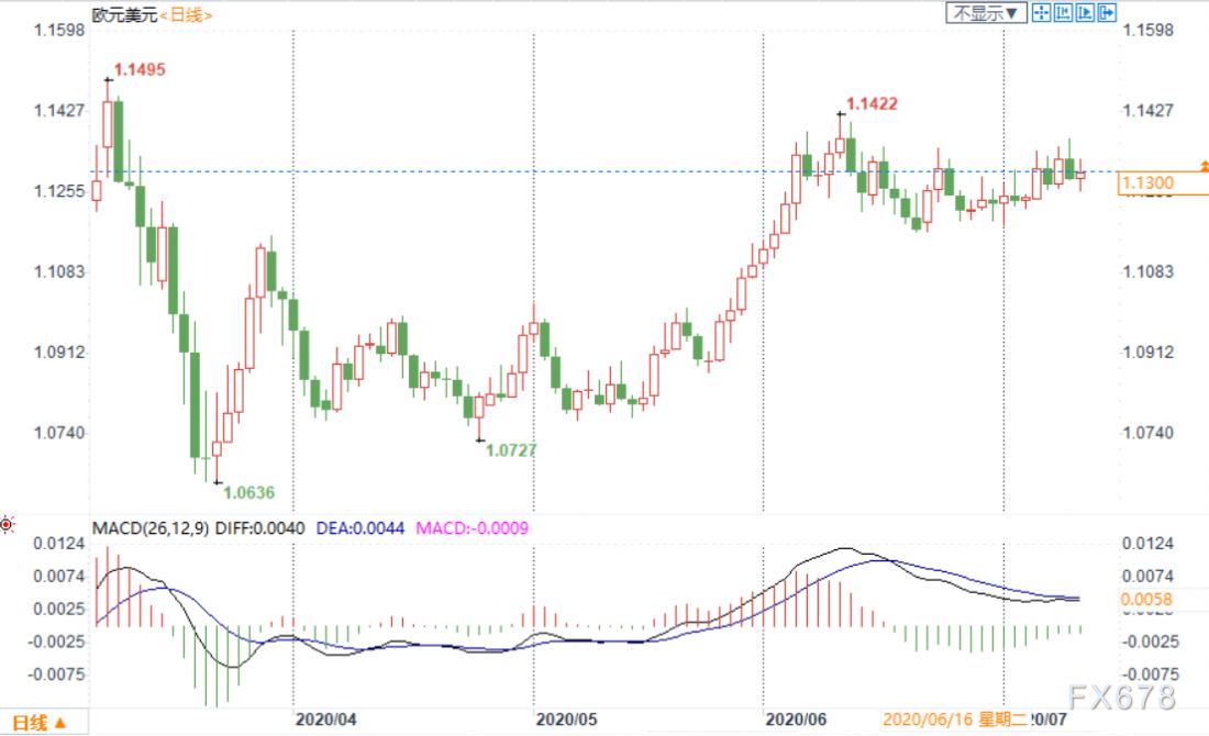 外匯周評:美元連續第二周收陰,創一個月來最大周跌幅!多項風險事件左右匯市