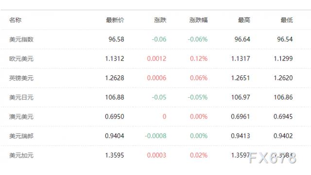 7月13日財經早餐:本周迎來中國GDP,兩大央行利率決議,而OPEC+或面臨兩難抉擇