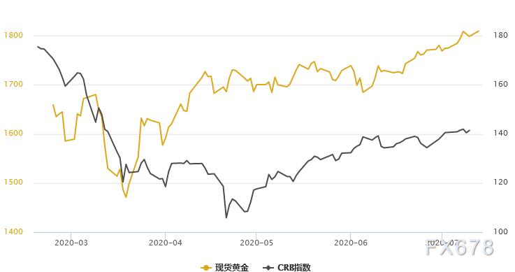 黃金T+D收漲,白銀T+D創四個半月新高!工業金屬搶眼,一指標暗示交易機會