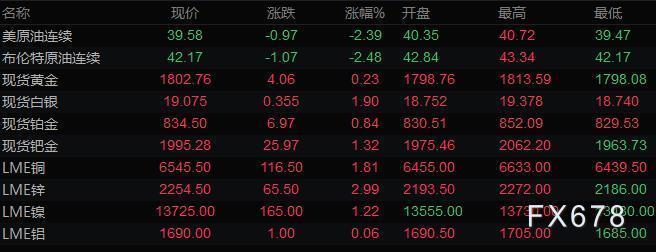 7月14日財經早餐:美元反彈,黃金持穩於1800之上,白銀升至近四年高位,油價跌逾2%