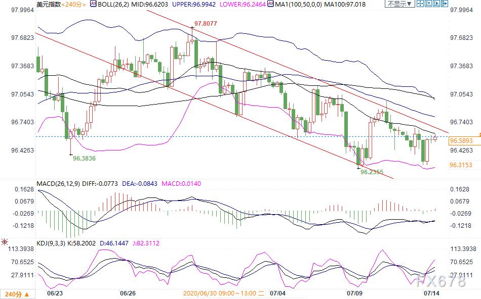 7月14日現貨黃金、白銀、原油、外匯短線交易策略
