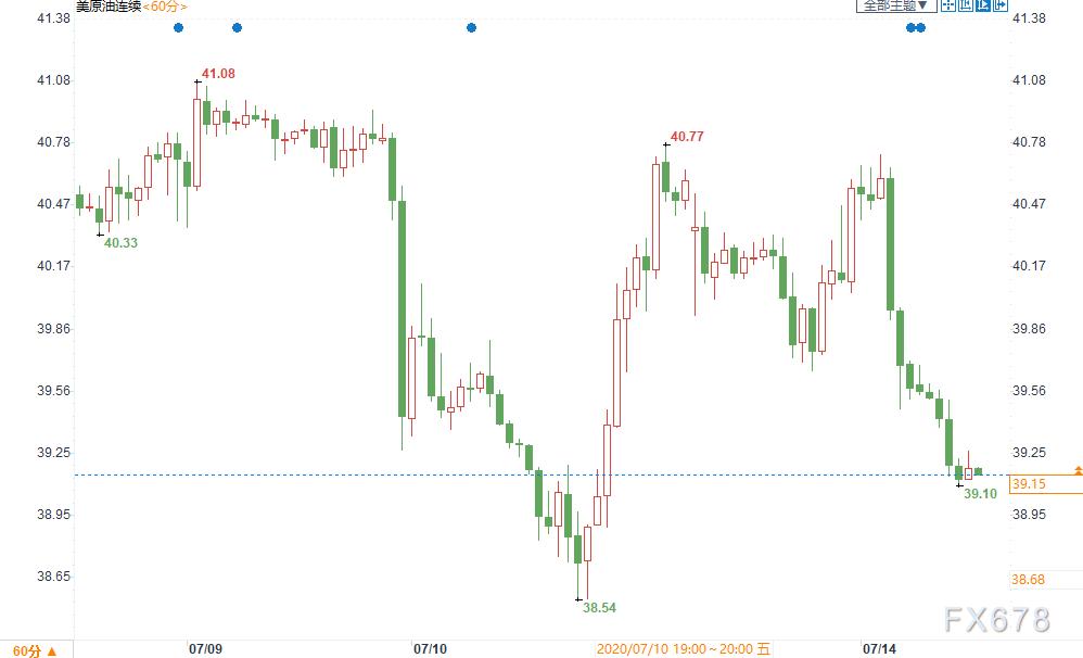 原油交易提醒:兩大利空壓頂,油市短線偏空!但市場押注需求複蘇,日內關注OPEC月報