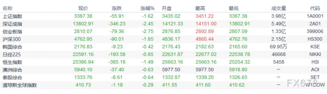 歐市盤前:亞洲股市大幅回落,油市遭供需雙重利空,黃金上漲或步入尾聲