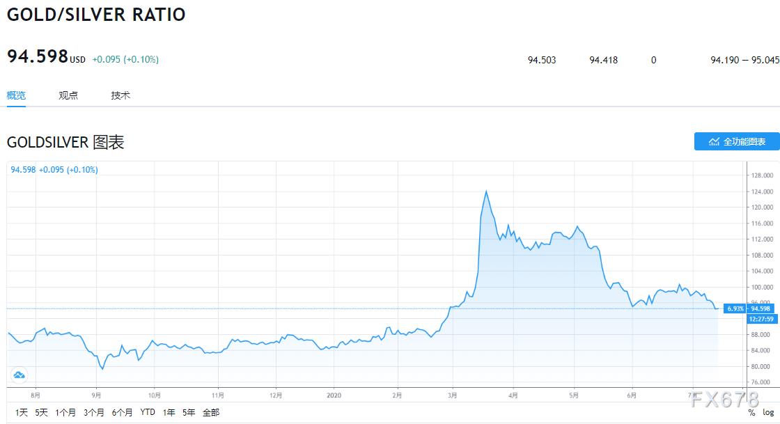 基金經理押注白銀是下一個爆發點!周一期貨結算價創四年新高,未來有望上探25-30美元