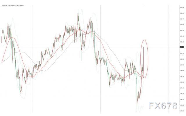 美國6月核心CPI略超預期,現貨金價短線上漲6美元