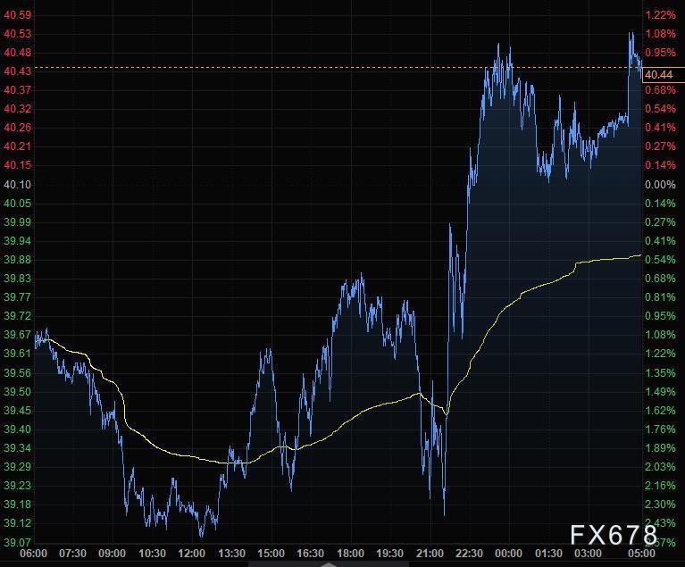 7月15日財經早餐:美元創逾一個月新低,歐元突破1.14,黃金升至1810,關注兩大央行利率決議