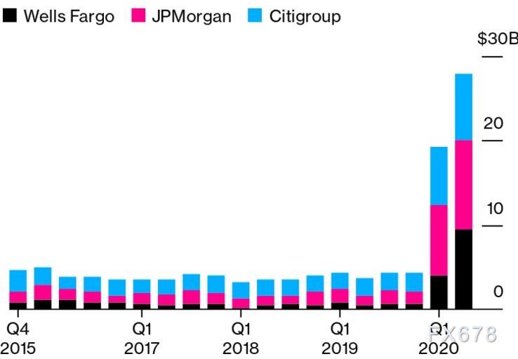 三大投行不良貸款逼近曆史高位,美國經濟V形複蘇難了!金價高位震蕩後有望繼續上行