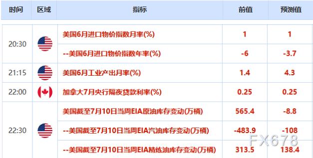 歐市盤前:中國股市強勢反彈,澳元創五周新高;黃金重獲避險支撐,OPEC+將公布重大決定