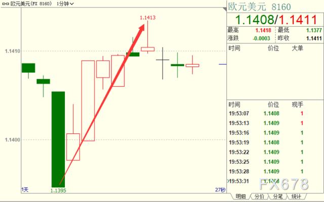 欧洲央行维稳利率,并誓言继续提供充足流动性,欧元短线快速上涨近20点