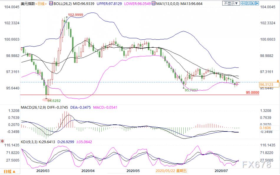 7月17日现货黄金、白银、原油、外汇短线交易策略