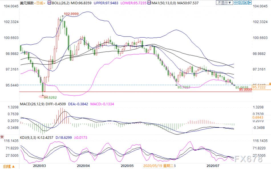 7月21日现货黄金、白银、原油、外汇短线交易策略
