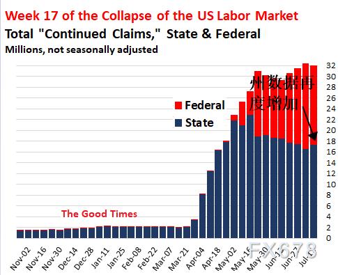 美國失業人口還要再增加600萬?這可能是最好的情況?實際失業率未來或升至25%