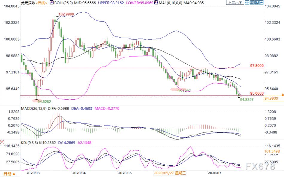 7月23日现货黄金、白银、原油、外汇短线交易策略