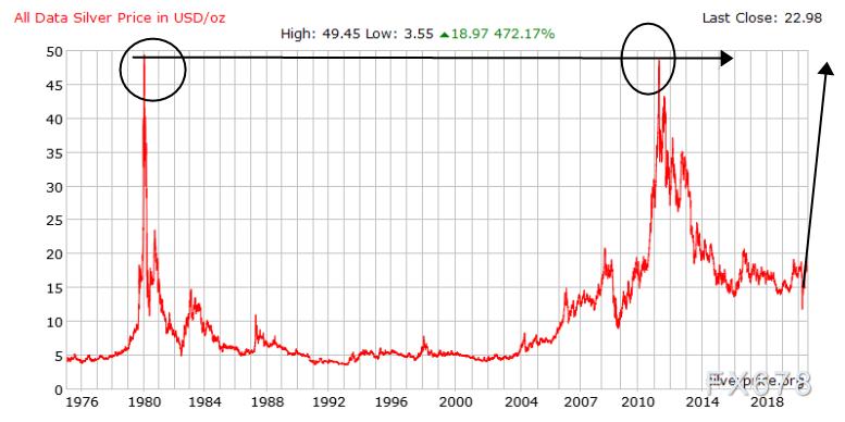 """白銀本周累計漲幅近20%!或是美元暴跌的前奏,白銀有望""""破解""""曆史性的""""雙頂形態"""""""