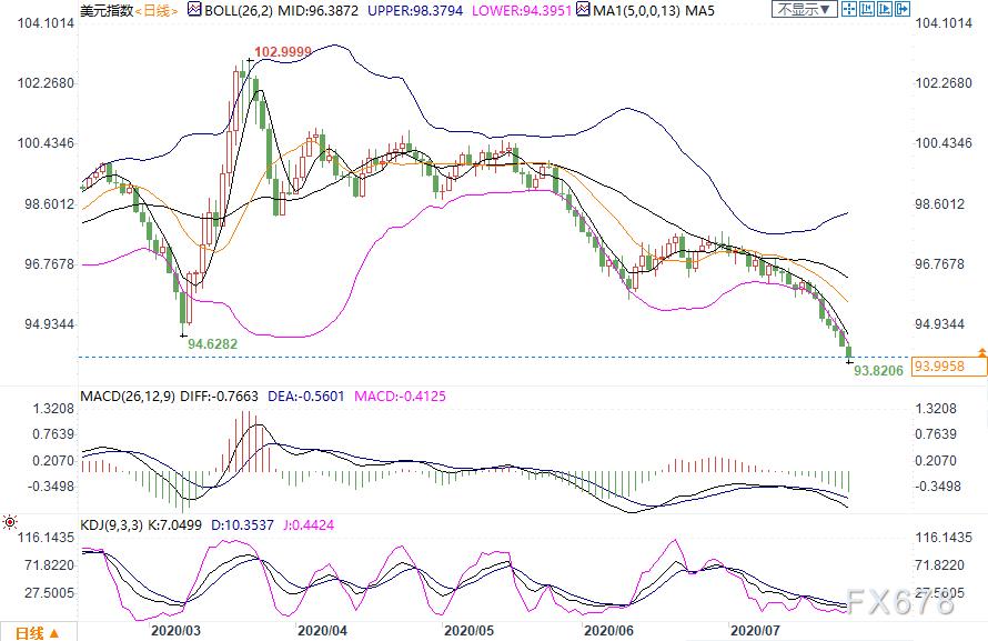 7月27日现货黄金、白银、原油、外汇短线交易策略