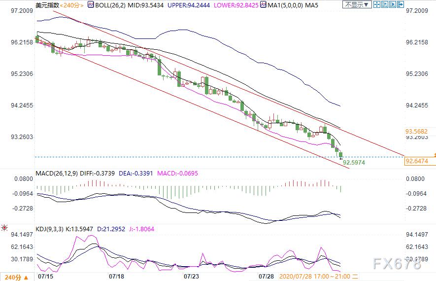 7月31日现货黄金、白银、原油、外汇短线交易策略