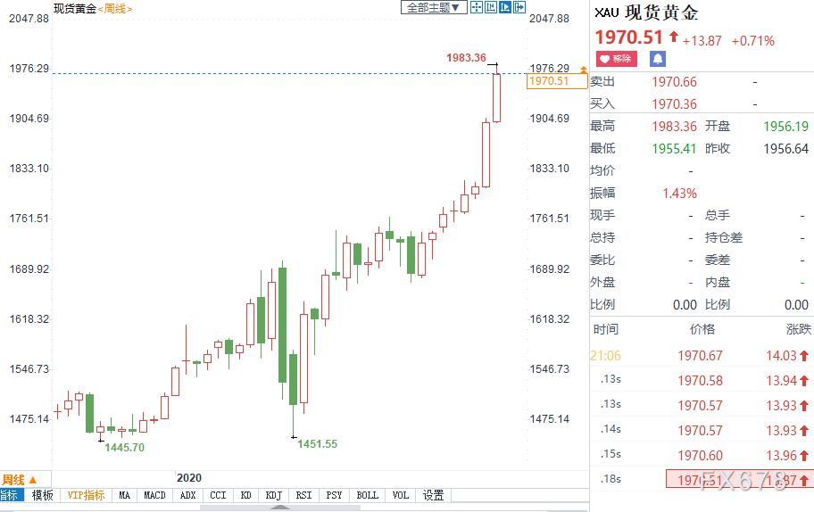 黃金月評:暴漲逾10%,或創四年半最大單月升幅!美國經濟數據慘跌,根基面臨動搖