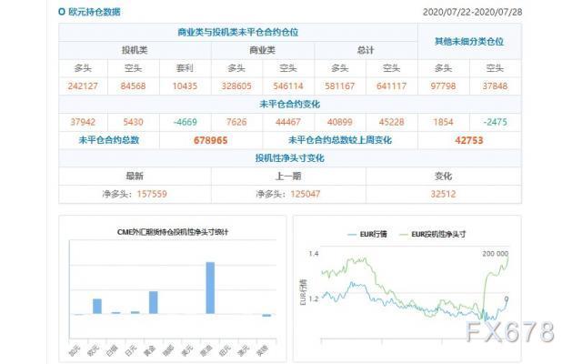 CFTC持倉解讀:歐元看多意願升溫、黃金看多意願降溫(7月28日當周)