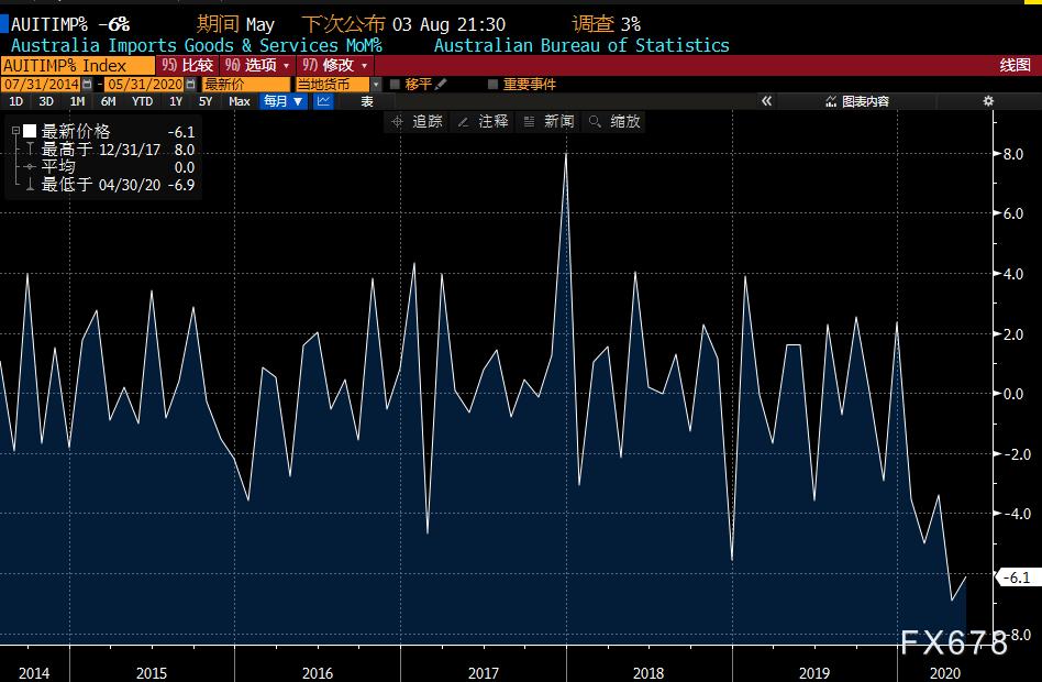 8月3日-8月9日當周重磅經濟數據和風險事件前瞻——美國非農重磅來襲