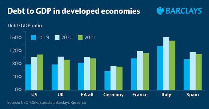 中国债务占gdp比重_惠誉:预计2021年美国整体zf债务占GDP比重将超过130%。