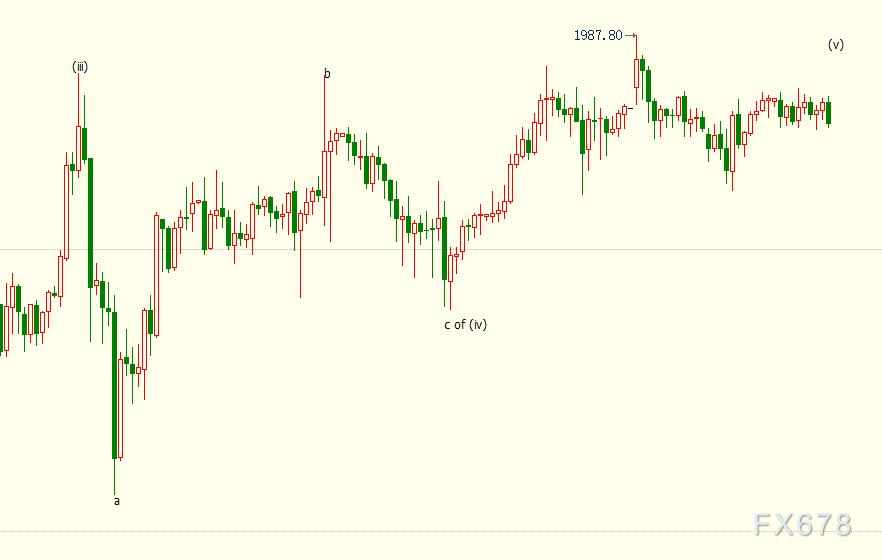 現貨黃金上行受阻,美元反彈格局隨時可能終結;FED官員暗示不排除經濟跌入深淵的可能