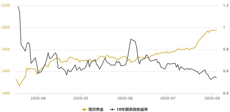 金銀T+D雙雙收漲,資金不斷湧向黃金ETF,且三大利多因素仍在強化