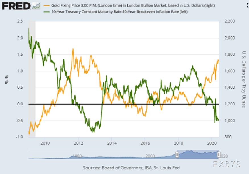 黃金交易提醒:近期基調是繼續走高!美國就業市場疲軟為多頭再添籌碼,日內關注失業金數據