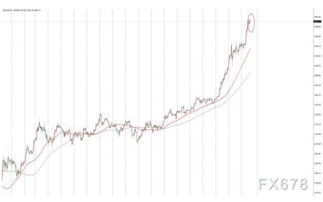 現貨金價持穩於曆史高位附近,疫情下美國經濟放緩擔憂升溫