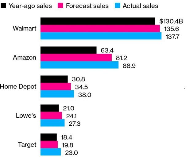 疫情期間美國人還在買買買,新一輪刺激計劃希望曙光乍現!美股有望進一步刷新高點