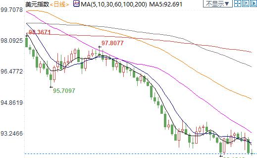 """紐市盤前:美歐刺激步調不合拍,歐元走高60餘點;""""安倍經濟學""""未落幕,日元大跌0.6%"""