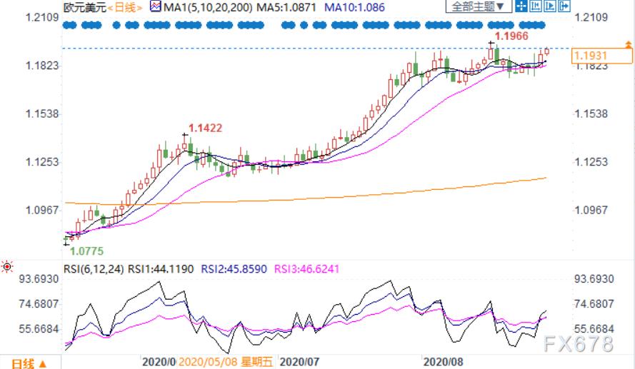歐元刷新八個交易日新高,兩大利好持續,疊加美國非農來襲,本周有望上破1.20