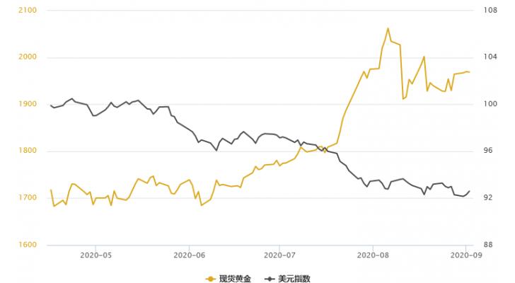 """金銀T+D雙雙收跌,因美國製造業數據向好;多頭靜待""""小非農""""佐證一憂慮"""