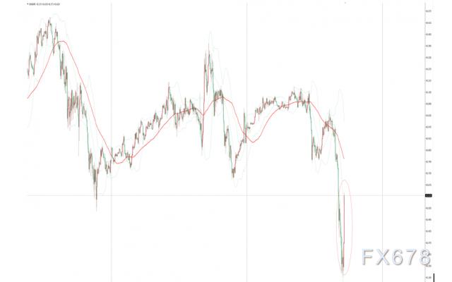 EIA原油庫存降幅遠超預期,美油短線自日低回升0.3美元