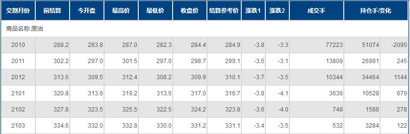 """INE原油創近兩周新低!全球股市集體下挫;產油國似乎沒了""""危機感"""""""
