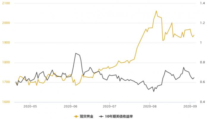 黃金T+D收跌,全球央行購金驟降,抵消美股暴跌帶來的支撐;關注美國才市兩大風險