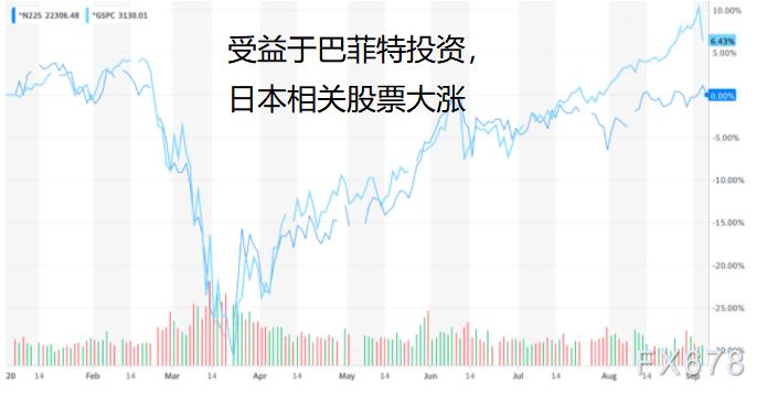 """巴菲特不再""""押注美國""""?轉投現金流充裕的日股,或暗示美國股市和經濟進入""""擠泡沫""""階段"""