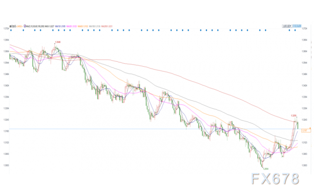 紐市盤前:油價技術性反彈2%,警惕俄羅斯野心;美元自一個月高位回落,避險需求仍堅挺