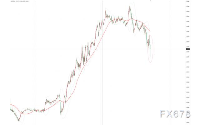 加拿大央行維穩利率鴿派不及預期,美元兌加元短線下挫10餘點