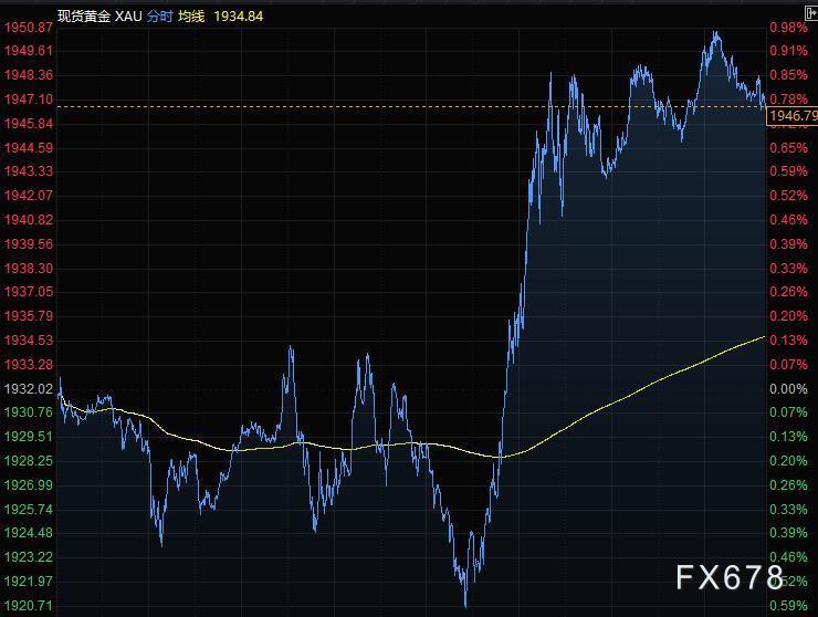 9月10日財經早餐:美元從四周高位回落,黃金升上1950關口,油價大幅反彈,關注歐銀利率決議