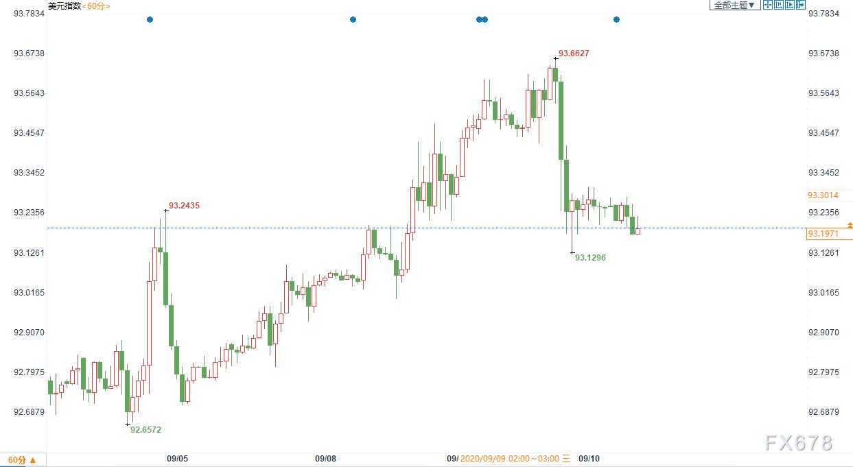 黃金交易提醒:美元回落支撐黃金,但警惕歐洲央行口頭打壓歐元!關注歐銀決議和美國PPI數據