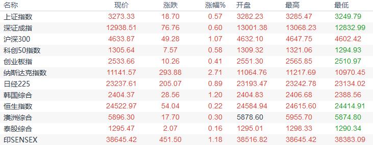 歐市盤前:歐銀或按兵不動,黃金ETF持倉創曆史新高,油市需求複蘇之路坎坷