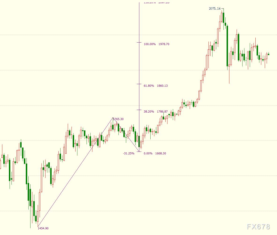 國際金價於一周高位下方附近窄幅震蕩,投資者靜觀歐洲央行如何重塑信任