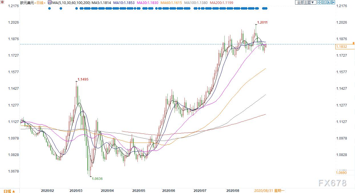 美元反彈後餘力尚存?晚間歐洲央行或口頭打壓歐元,美股若回歸基本面或提振美元避險買需