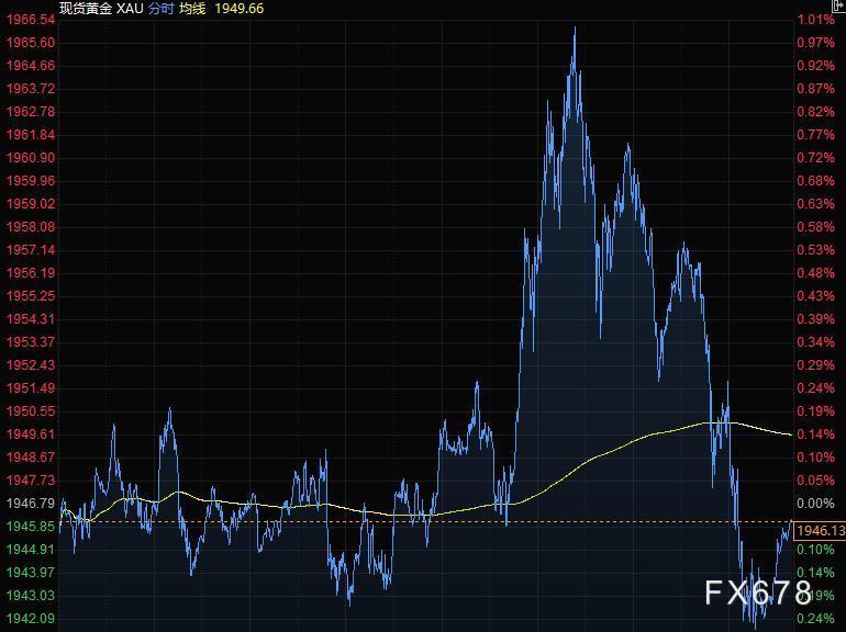 9月11日財經早餐:美元反彈歐元回落百點,英鎊重挫200點擊穿1.28,金價從一周高位下滑逾20美元