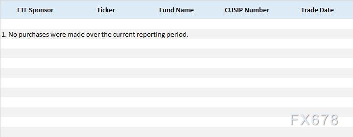 美聯儲8月ETF購買量為0!刻意避開科技巨頭債券購買,或暗示美國股市走得太高,太遠!