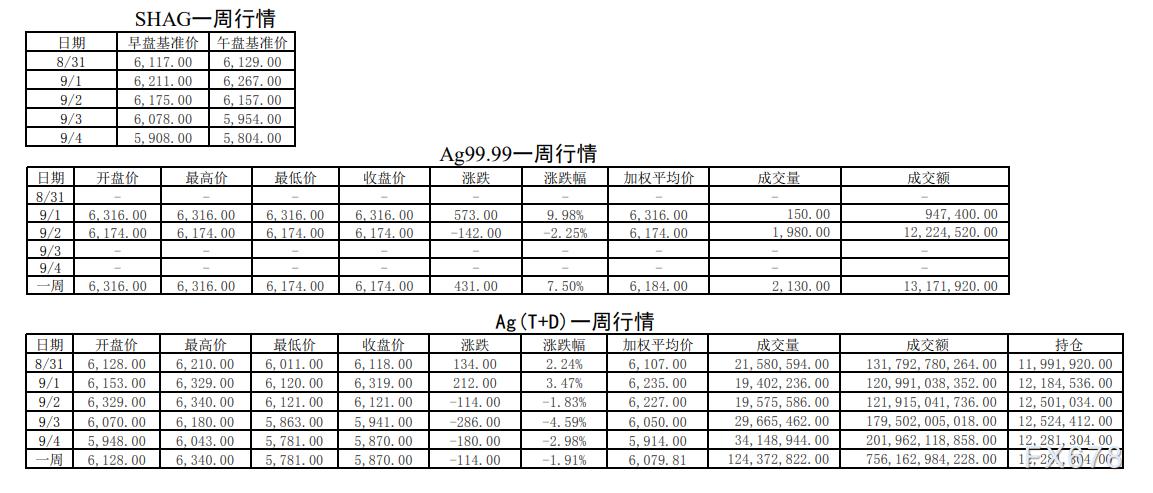 黃金交割比重返30%!鉑金買入量突破1000千克!上海黃金交易所第35期行情周報(8月31日-9月4日)