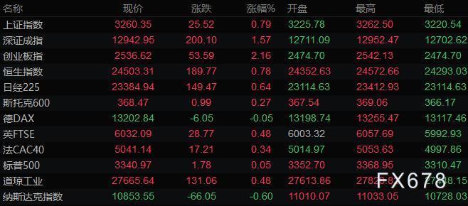 9月12日財經早餐:美元連漲二周,黃金小幅下跌,油價本周跌逾5%