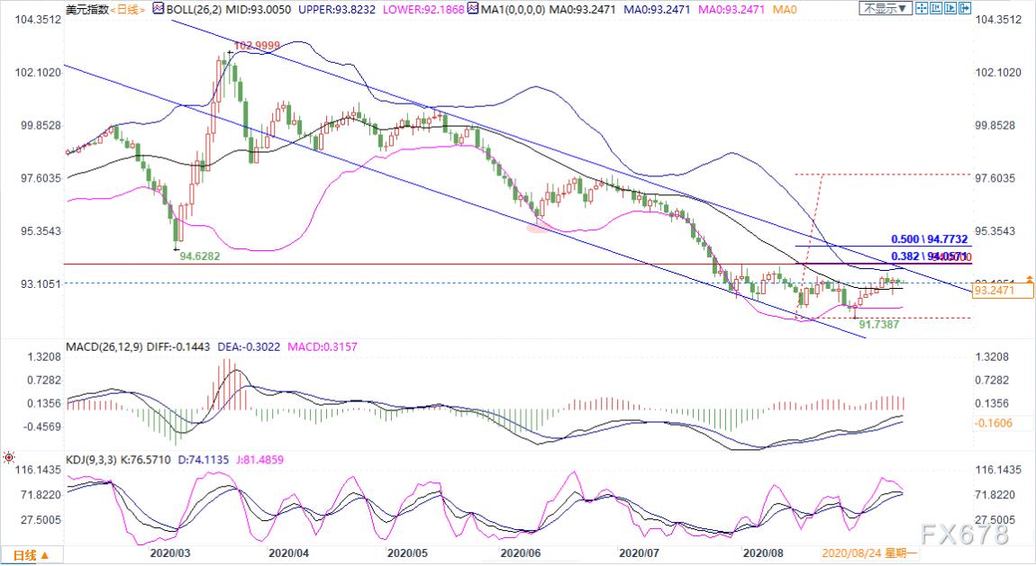 9月14日现货黄金、白银、原油、外汇短线交易策略