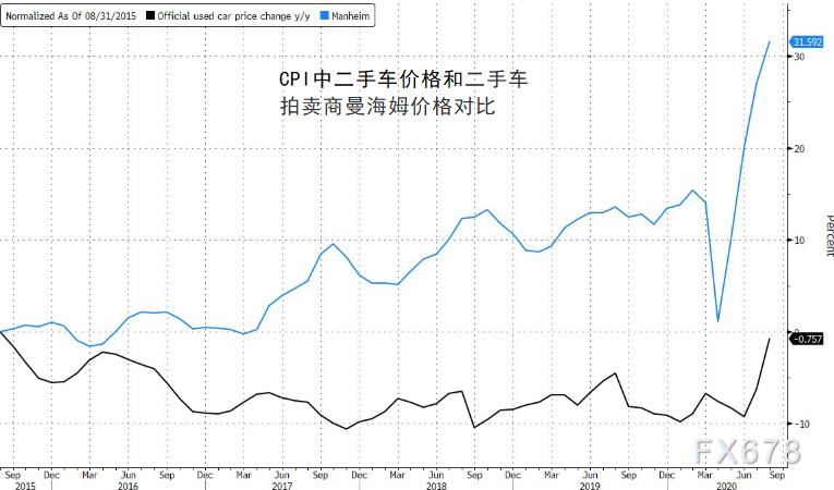 美國實際通脹率是官方公布的3倍!消費成本與日俱增,美聯儲調整通脹目標實為延長寬鬆尋找借口