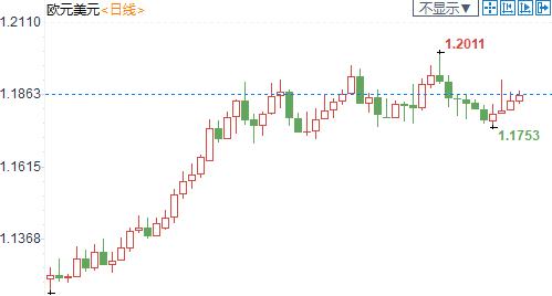紐市盤前:硬脫歐前景驟升實屬過度應激,英鎊走高90點;OPEC再唱悲歌,美油下挫逾1.3%